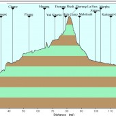 Annapurna Circuit Trek, Elevation Map